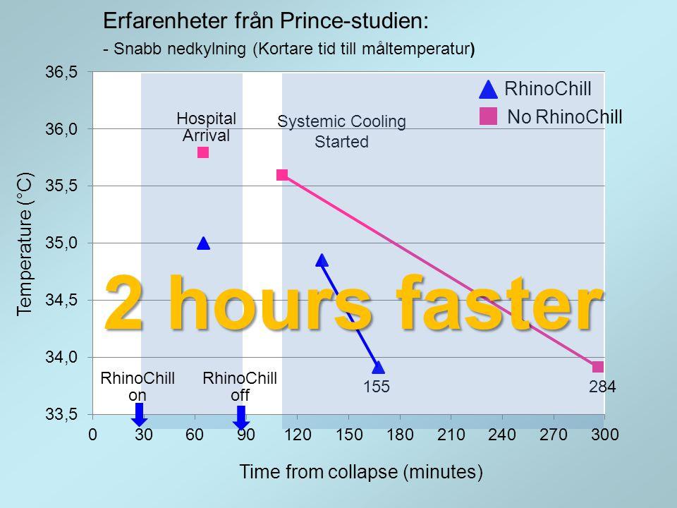 p = 0.17 p = 0.028 p = 0.37 13/42 10/34 10/16 14/30 13/22 10/21 RhinoChill Kontroll 29.4 % Erfarenheter från Prince-studien: - Ökad överlevnad I behandlingsgruppen