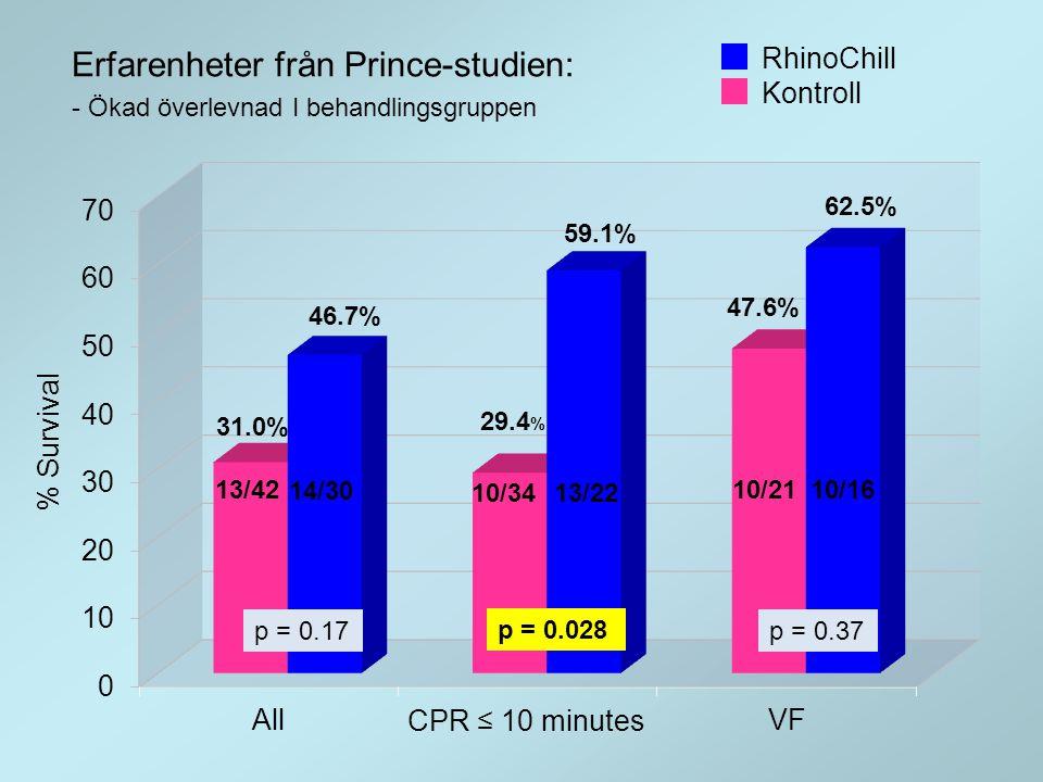 p = 0.17 p = 0.028 p = 0.37 13/42 10/34 10/16 14/30 13/22 10/21 RhinoChill Kontroll 29.4 % Erfarenheter från Prince-studien: - Ökad överlevnad I behan