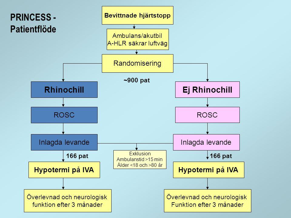 Bevittnade hjärtstopp Ambulans/akutbil A-HLR säkrar luftväg Randomisering Ej RhinochillRhinochill ROSC Inlagda levande Hypotermi på IVA Exklusion Ambu