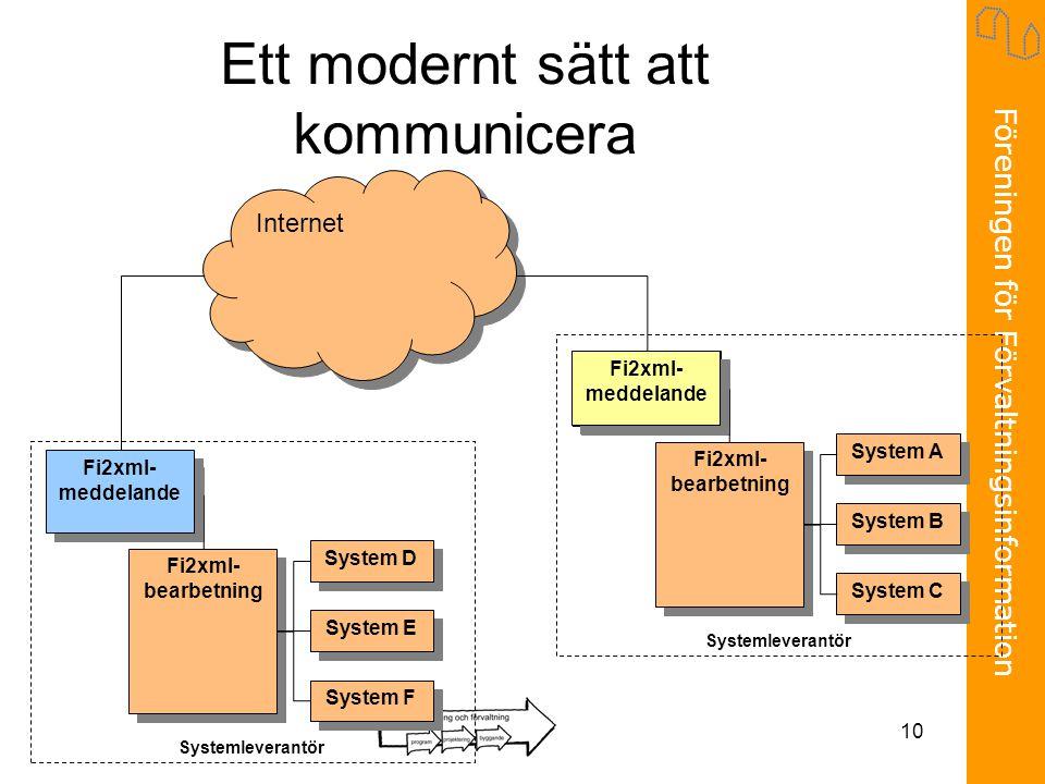 Föreningen för Förvaltningsinformation 10 Ett modernt sätt att kommunicera Internet Fi2xml- meddelande System D System E System F Fi2xml- bearbetning