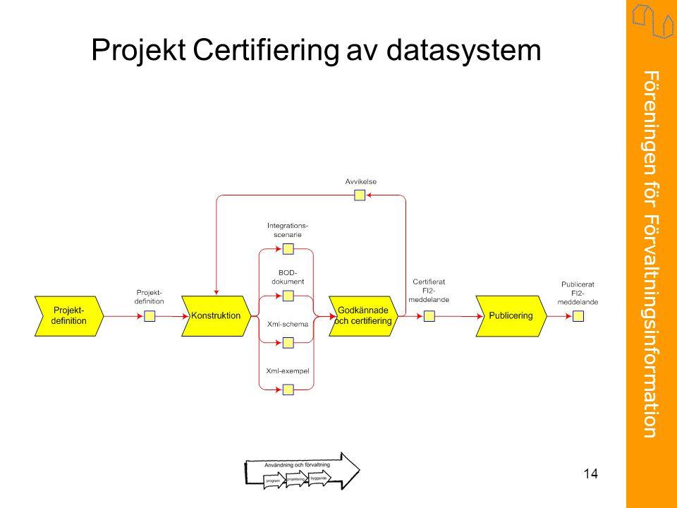 Föreningen för Förvaltningsinformation 14 Projekt Certifiering av datasystem