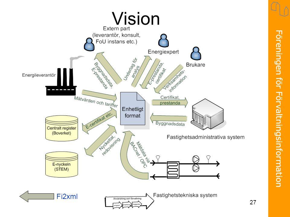 Föreningen för Förvaltningsinformation 27 Vision Fi2xml