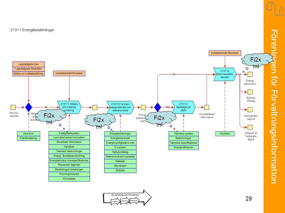 Föreningen för Förvaltningsinformation 29 Fi2x ml