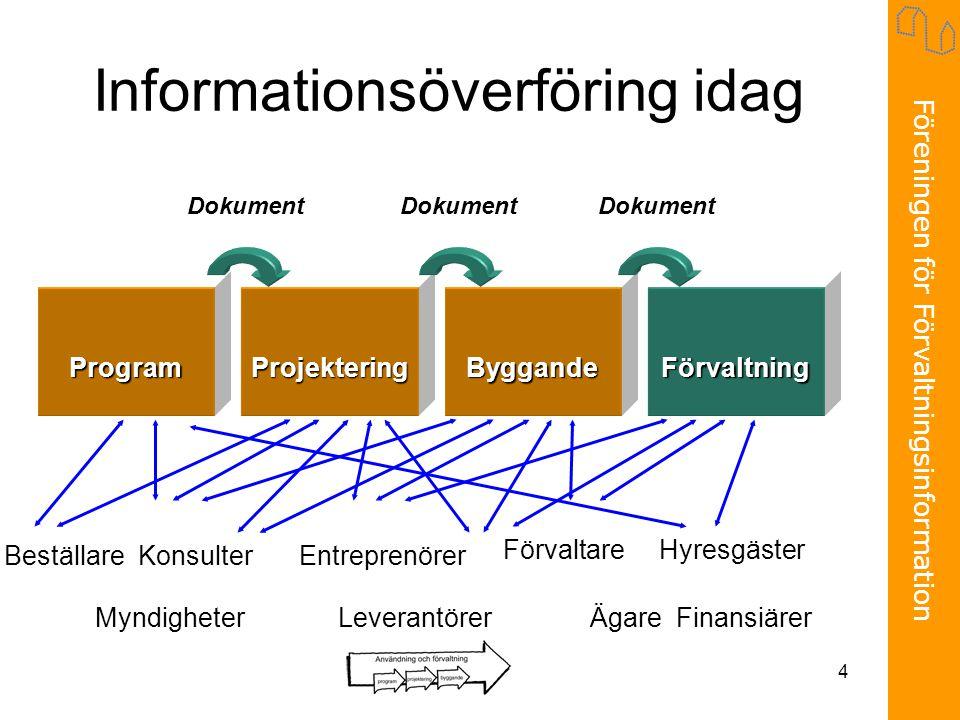 Föreningen för Förvaltningsinformation 4 Informationsöverföring idag Program Dokument ProjekteringByggandeFörvaltning Beställare Konsulter Myndigheter