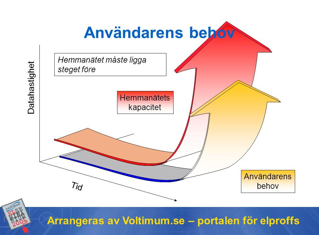 Arrangeras av Voltimum.se – portalen för elproffs Tid Datahastighet Hemmanätet måste ligga steget före Användarens behov Hemmanätets kapacitet Användarens behov