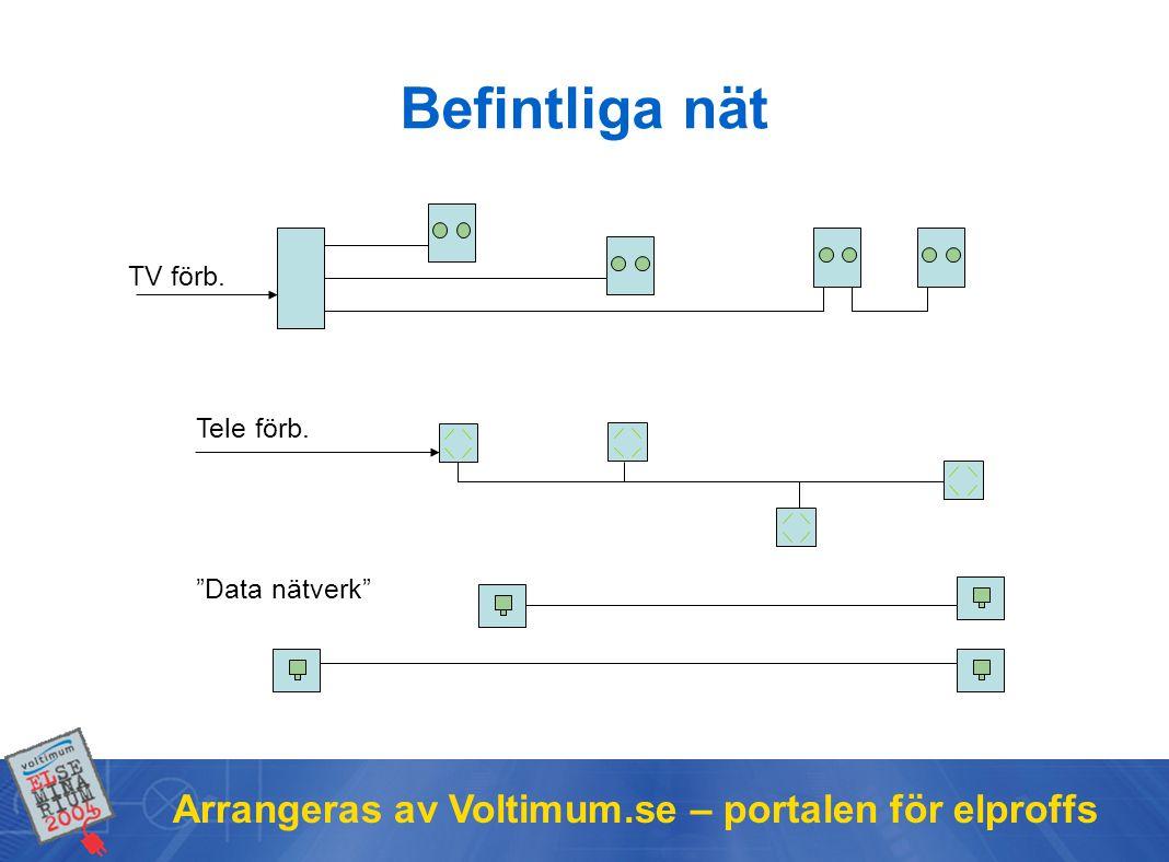 Arrangeras av Voltimum.se – portalen för elproffs TV förb. Data nätverk Tele förb. Befintliga nät