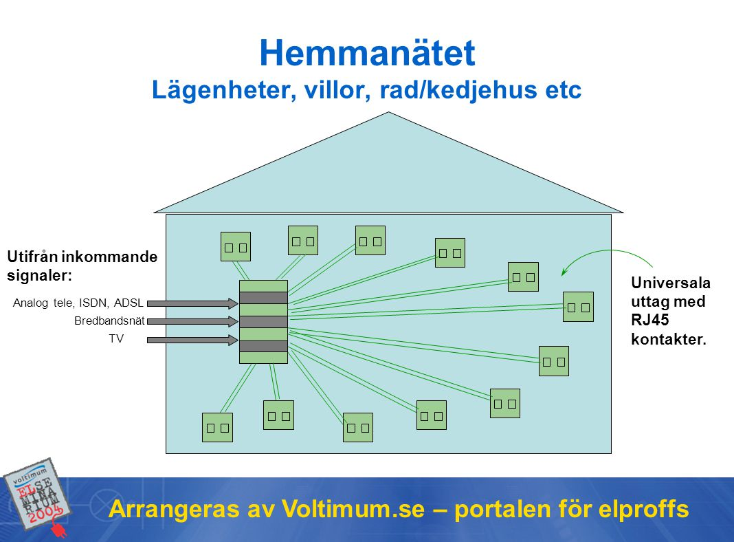 Arrangeras av Voltimum.se – portalen för elproffs Bredbandsnät TV Utifrån inkommande signaler: Universala uttag med RJ45 kontakter.