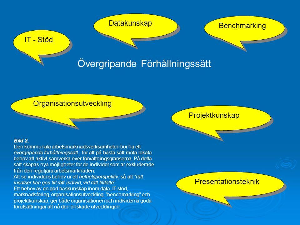 Datakunskap IT - Stöd Presentationsteknik Benchmarking Övergripande Förhållningssätt Projektkunskap Organisationsutveckling Bild 2.