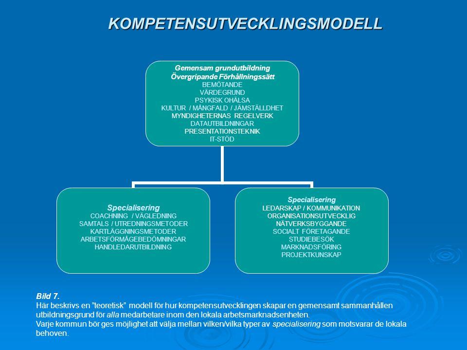 KOMPETENSUTVECKLINGSMODELL Gemensam grundutbildning Övergripande Förhållningssätt BEMÖTANDE VÄRDEGRUND PSYKISK OHÄLSA KULTUR / MÅNGFALD / JÄMSTÄLLDHET MYNDIGHETERNAS REGELVERK DATAUTBILDNINGAR PRESENTATIONSTEKNIK IT-STÖD Specialisering COACHNING / VÄGLEDNING SAMTALS / UTREDNINGSMETODER KARTLÄGGNINGSMETODER ARBETSFÖRMÅGEBEDÖMNINGAR HANDLEDARUTBILDNING Specialisering LEDARSKAP / KOMMUNIKATION ORGANISATIONSUTVECKLIG NÄTVERKSBYGGANDE SOCIALT FÖRETAGANDE STUDIEBESÖK MARKNADSFÖRING PROJEKTKUNSKAP Bild 7.