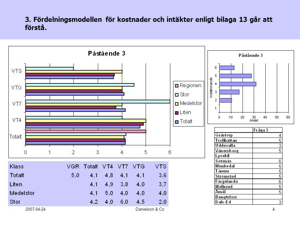 2007-04-24Danielson & Co25 Statistik och resvaneundersökningar: Sammanfattning •Man tycket att VT ger en dålig redovisning av resandet •Man är inte riktigt nöjd med ekonomi- och resande- statistiken •Statistikens utformning är inte bra •Resvaneundersökningarna är inte tillräckligt aktuella