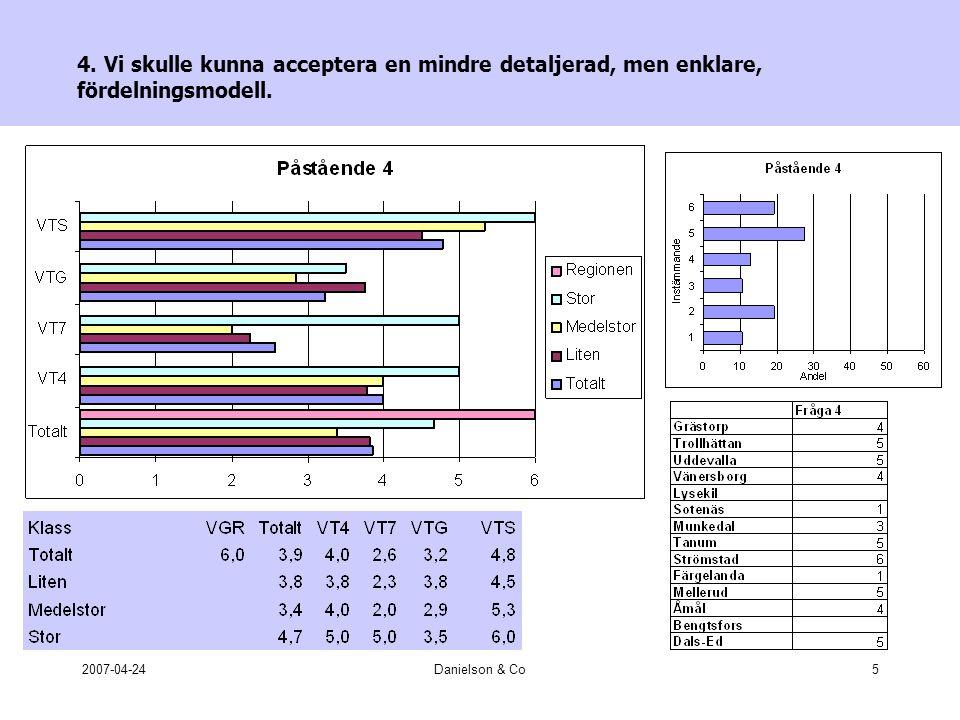 2007-04-24Danielson & Co16 11.Budgetprocessen och samarbetet med Västtrafik om budgeten (t.ex.