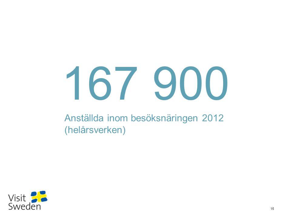 Sv 15 167 900 Anställda inom besöksnäringen 2012 (helårsverken)