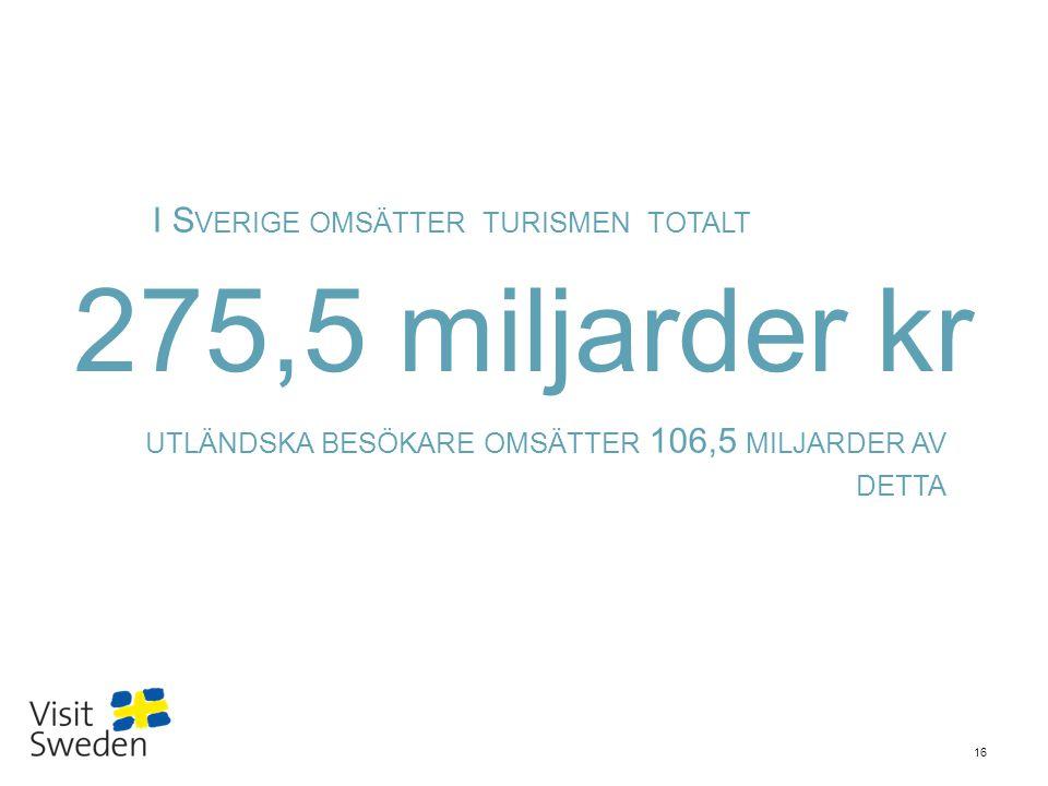 Sv 16 275,5 miljarder kr I S VERIGE OMSÄTTER TURISMEN TOTALT UTLÄNDSKA BESÖKARE OMSÄTTER 106,5 MILJARDER AV DETTA