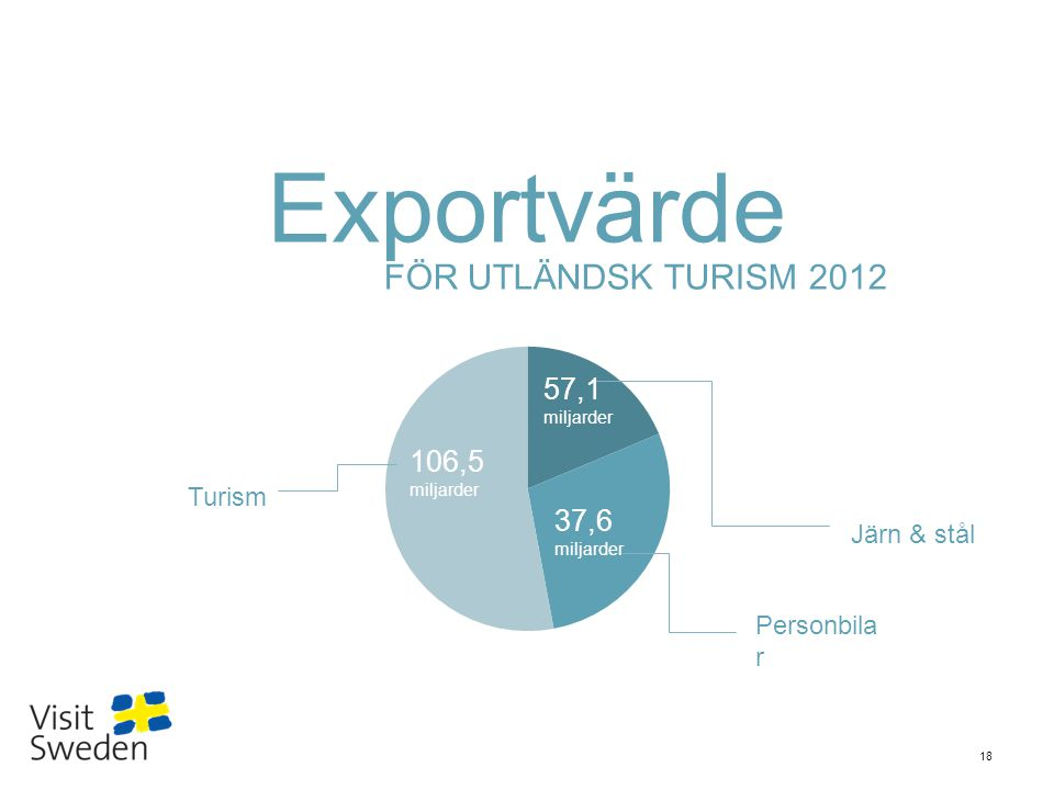 Sv 18 Exportvärde FÖR UTLÄNDSK TURISM 2012 Järn & stål Personbila r Turism 57,1 miljarder 37,6 miljarder 106,5 miljarder