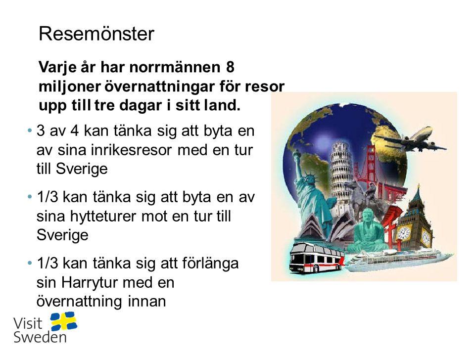 Resemönster •3 av 4 kan tänka sig att byta en av sina inrikesresor med en tur till Sverige •1/3 kan tänka sig att byta en av sina hytteturer mot en tur till Sverige •1/3 kan tänka sig att förlänga sin Harrytur med en övernattning innan Varje år har norrmännen 8 miljoner övernattningar för resor upp till tre dagar i sitt land.
