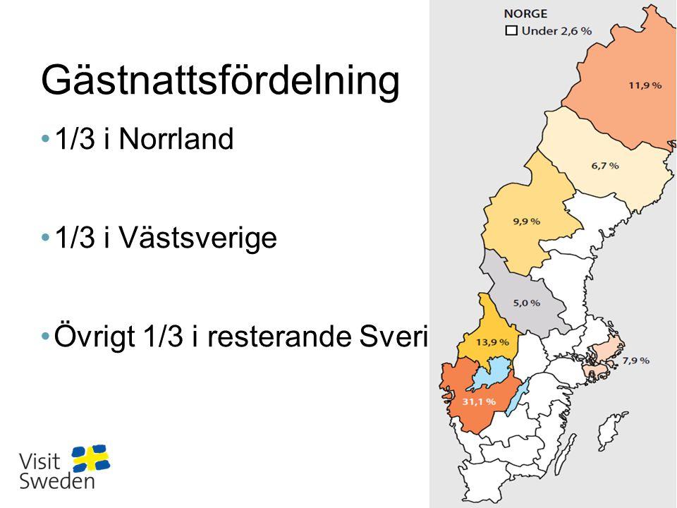 Sv Gästnattsfördelning •1/3 i Norrland •1/3 i Västsverige •Övrigt 1/3 i resterande Sverige