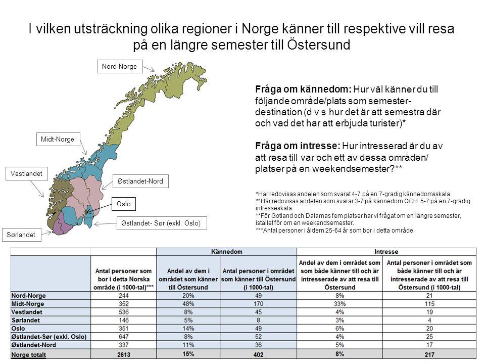 Sv Fråga om kännedom: Hur väl känner du till följande område/plats som semester- destination (d v s hur det är att semestra där och vad det har att erbjuda turister)* Fråga om intresse: Hur intresserad är du av att resa till var och ett av dessa områden/ platser på en weekendsemester ** I vilken utsträckning olika regioner i Norge känner till respektive vill resa på en längre semester till Östersund *Här redovisas andelen som svarat 4-7 på en 7-gradig kännedomsskala **Här redovisas andelen som svarar 3-7 på kännedom OCH 5-7 på en 7-gradig intresseskala.