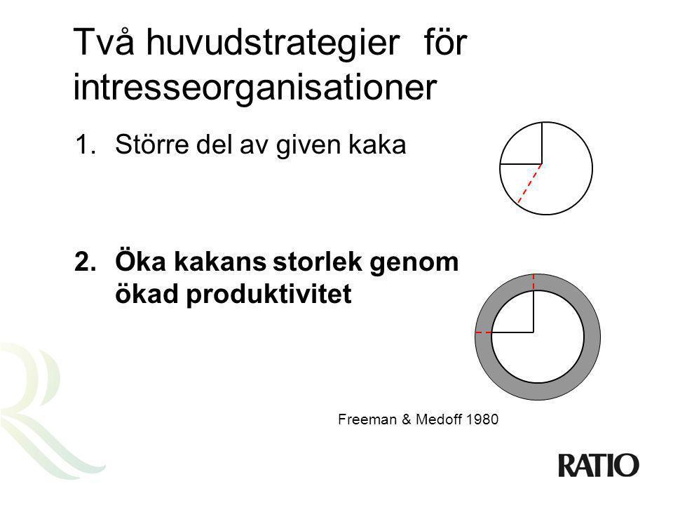 Två huvudstrategier för intresseorganisationer 1.Större del av given kaka 2.Öka kakans storlek genom ökad produktivitet Freeman & Medoff 1980