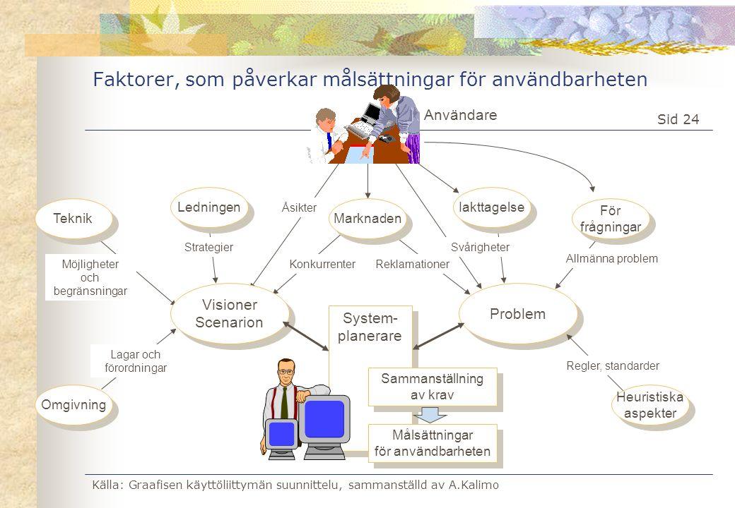 Källa: Graafisen käyttöliittymän suunnittelu, sammanställd av A.Kalimo Sid 24 System- planerare System- planerare Faktorer, som påverkar målsättningar