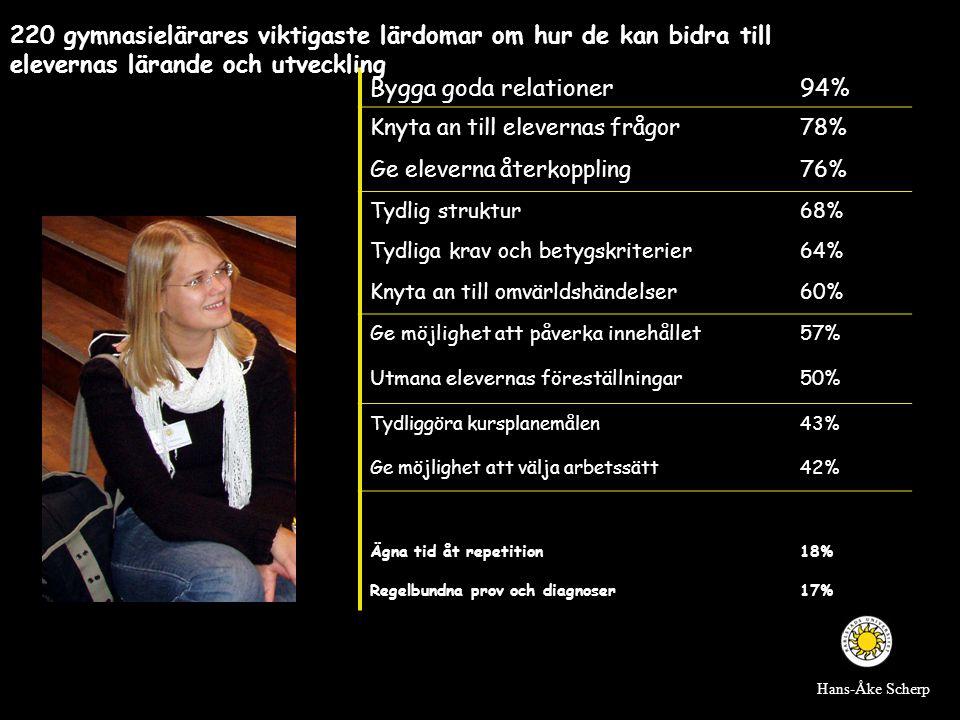 Bygga goda relationer94% Knyta an till elevernas frågor78% Ge eleverna återkoppling76% Tydlig struktur68% Tydliga krav och betygskriterier64% Knyta an