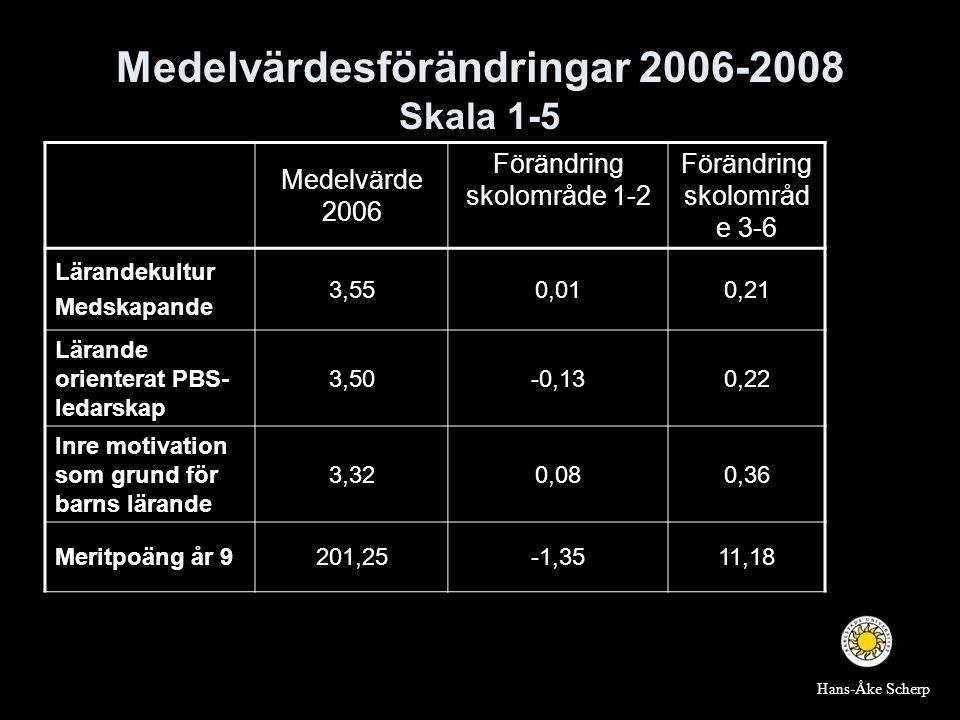 Medelvärdesförändringar 2006-2008 Skala 1-5 Medelvärde 2006 Förändring skolområde 1-2 Förändring skolområd e 3-6 Lärandekultur Medskapande 3,550,010,2