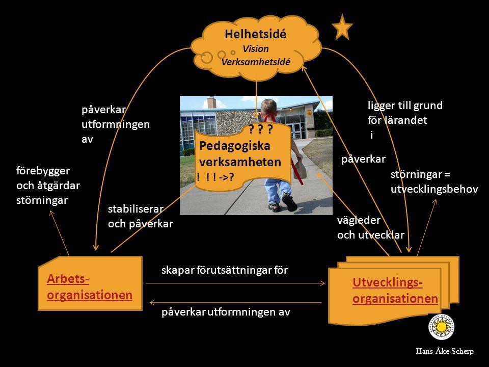 Utvecklings- organisationen Arbets- organisationen Helhetsidé Vision Verksamhetsidé ? ? ? Pedagogiska verksamheten ! ! ! ->? påverkar utformningen av