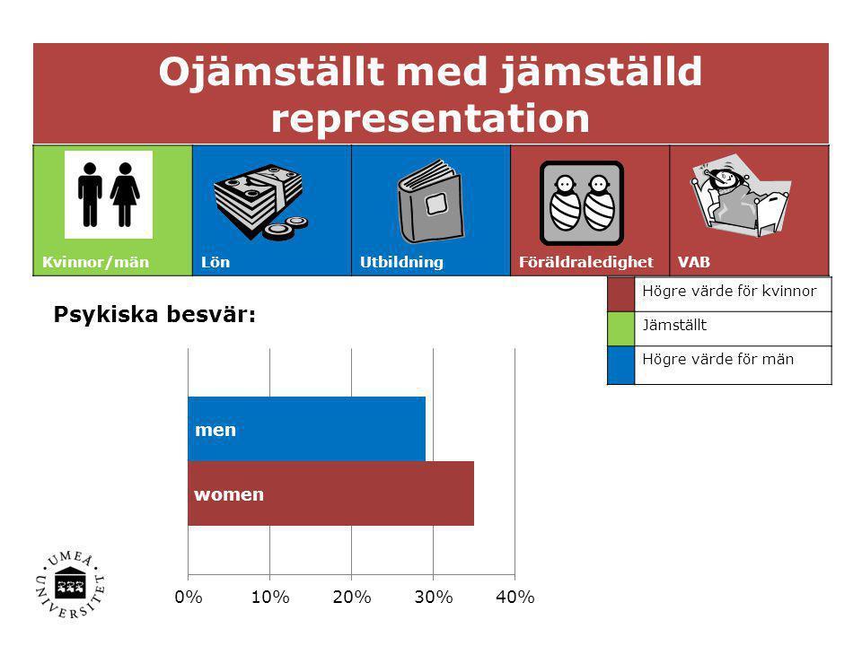 Ojämställt med jämställd representation Kvinnor/mänLönUtbildningFöräldraledighetVAB Högre värde för kvinnor Jämställt Högre värde för män Psykiska bes