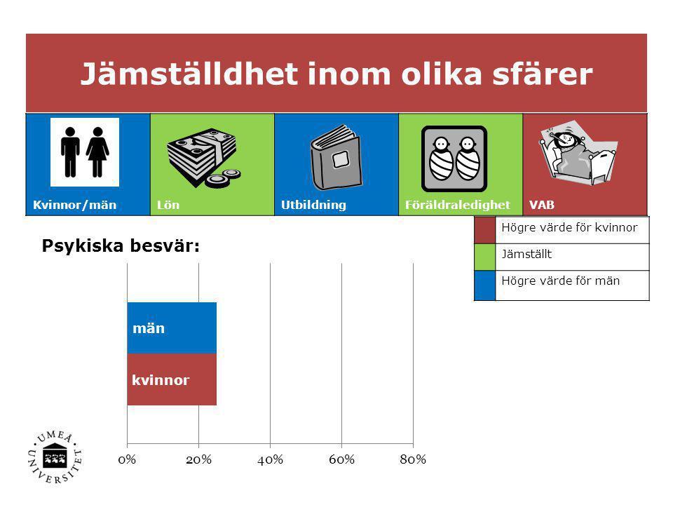 Jämställdhet inom olika sfärer Kvinnor/mänLönUtbildningFöräldraledighetVAB Högre värde för kvinnor Jämställt Högre värde för män Psykiska besvär: