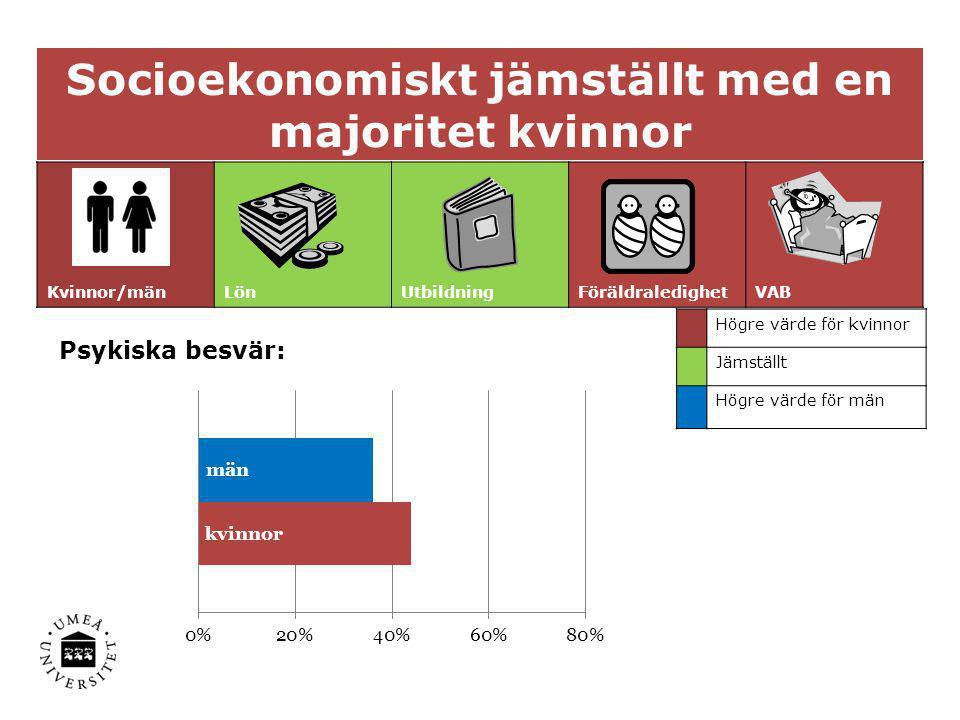 Socioekonomiskt jämställt med en majoritet kvinnor Kvinnor/mänLönUtbildningFöräldraledighetVAB Högre värde för kvinnor Jämställt Högre värde för män P