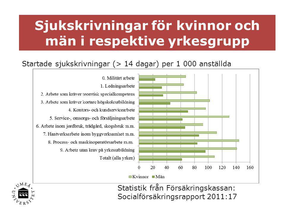 Diagnosgrupper Startade sjukskrivningar (> 14 dagar) för några vanliga diagnosgrupper per 1 000 anställda kvinnor och män Statistik från Försäkringskassan: Socialförsäkringsrapport 2011:17
