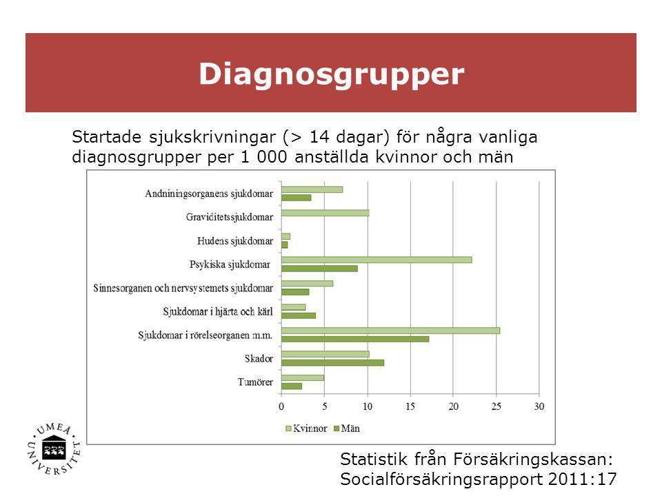 Diagnosgrupper Startade sjukskrivningar (> 14 dagar) för några vanliga diagnosgrupper per 1 000 anställda kvinnor och män Statistik från Försäkringska