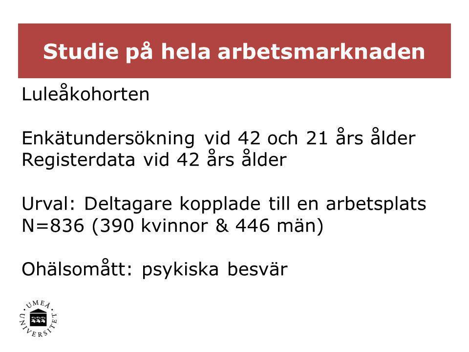 Studie på hela arbetsmarknaden Luleåkohorten Enkätundersökning vid 42 och 21 års ålder Registerdata vid 42 års ålder Urval: Deltagare kopplade till en