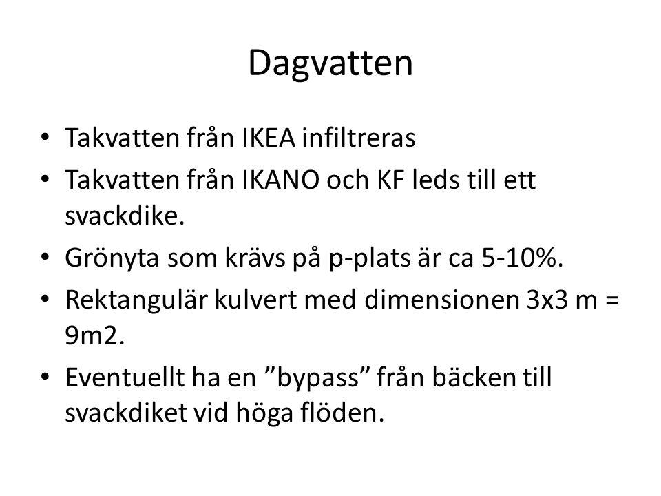 Dagvatten • Takvatten från IKEA infiltreras • Takvatten från IKANO och KF leds till ett svackdike. • Grönyta som krävs på p-plats är ca 5-10%. • Rekta
