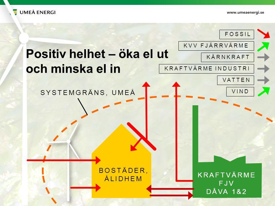 2014-06-24 BOSTÄDER, ÅLIDHEM KRAFTVÄRME FJV DÅVA 1&2 FOSSIL KVV FJÄRRVÄRME KÄRNKRAFT KRAFTVÄRME INDUSTRI VATTEN VIND SYSTEMGRÄNS, UMEÅ Positiv helhet