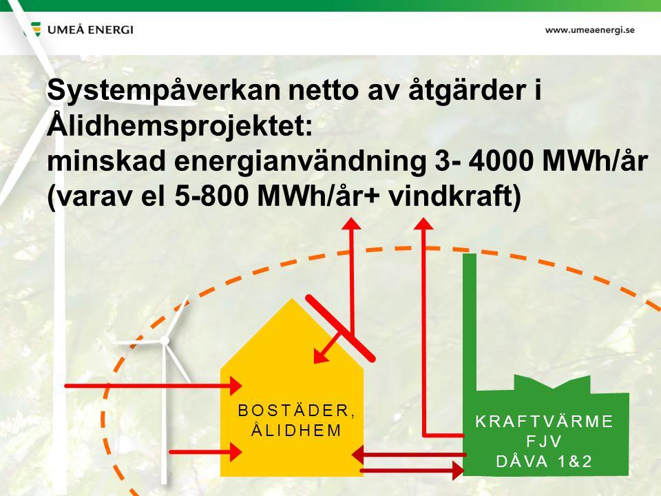 2014-06-24 BOSTÄDER, ÅLIDHEM KRAFTVÄRME FJV DÅVA 1&2 Systempåverkan netto av åtgärder i Ålidhemsprojektet: minskad energianvändning 3- 4000 MWh/år (va
