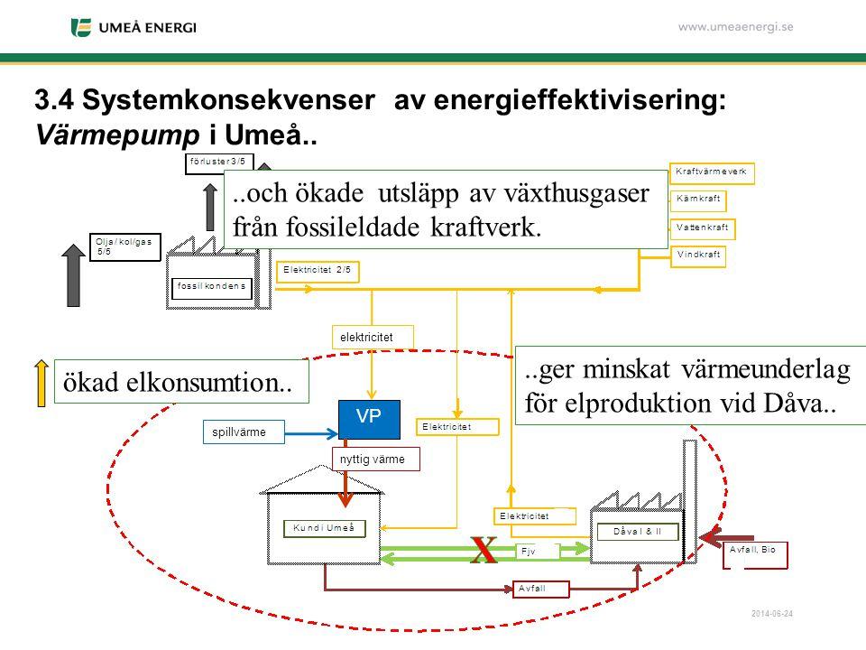 2014-06-24..ger minskat värmeunderlag för elproduktion vid Dåva....och ökade utsläpp av växthusgaser från fossileldade kraftverk. 3.4 Systemkonsekvens