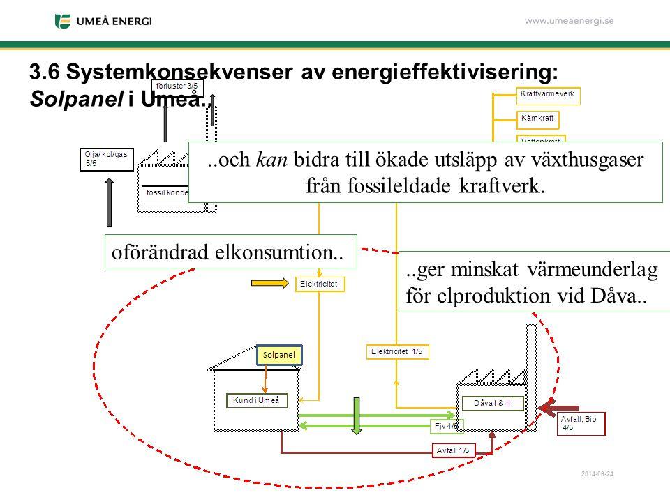 2014-06-24 3.6 Systemkonsekvenser av energieffektivisering: Solpanel i Umeå.. oförändrad elkonsumtion....ger minskat värmeunderlag för elproduktion vi