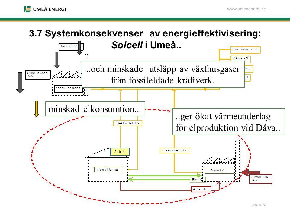 2014-06-24 3.7 Systemkonsekvenser av energieffektivisering: Solcell i Umeå.. minskad elkonsumtion....ger ökat värmeunderlag för elproduktion vid Dåva.