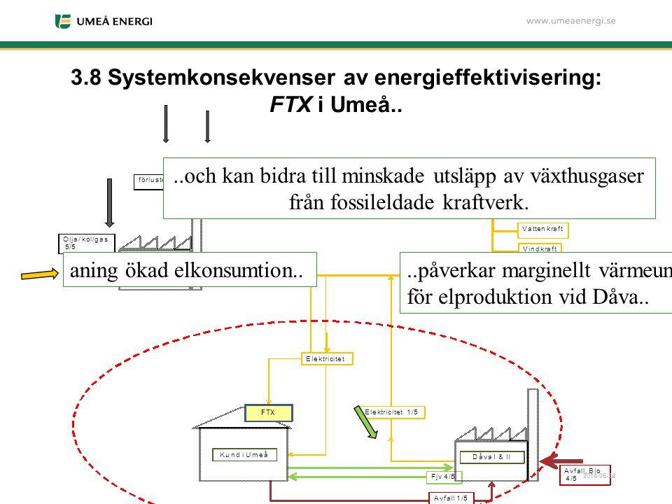 2014-06-24 3.8 Systemkonsekvenser av energieffektivisering: FTX i Umeå.. aning ökad elkonsumtion....påverkar marginellt värmeunderlag för elproduktion