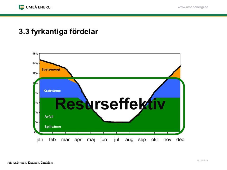 2014-06-24 3.3 fyrkantiga fördelar ref: Andersson, Karlsson, Lindblom