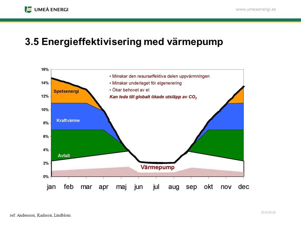 2014-06-24 3.5 Energieffektivisering med värmepump ref: Andersson, Karlsson, Lindblom