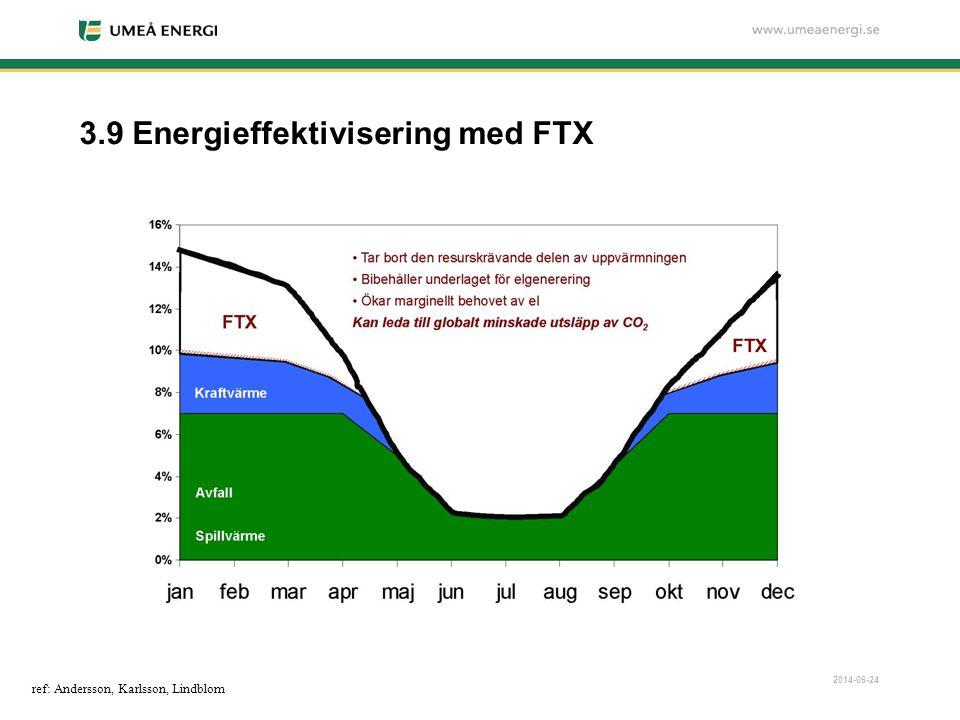 2014-06-24 3.9 Energieffektivisering med FTX ref: Andersson, Karlsson, Lindblom