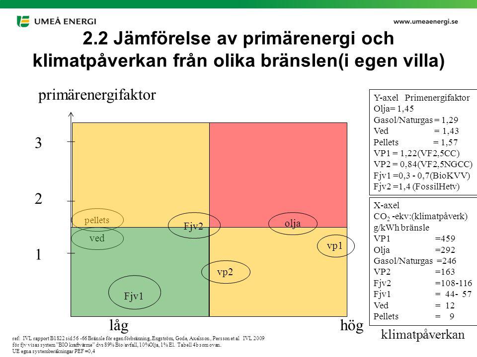 2014-06-24 2.2 Jämförelse av primärenergi och klimatpåverkan från olika bränslen(i egen villa) ref: IVL rapport B1822 sid 56 -66 Bränsle för egen förb