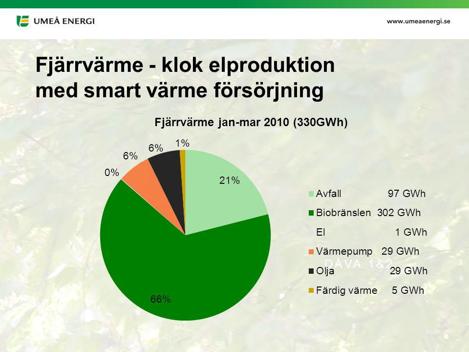 2014-06-24 DÅVA 1&2 Fjärrvärme - klok elproduktion med smart värme försörjning