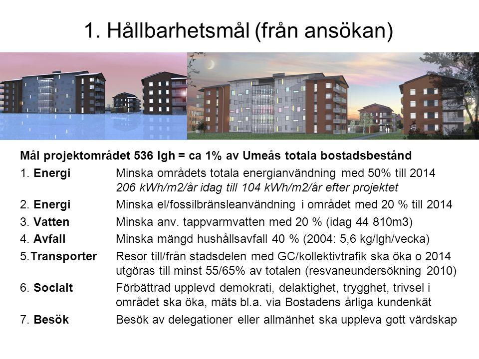 1. Hållbarhetsmål (från ansökan) Mål projektområdet 536 lgh = ca 1% av Umeås totala bostadsbestånd 1. Energi Minska områdets totala energianvändning m