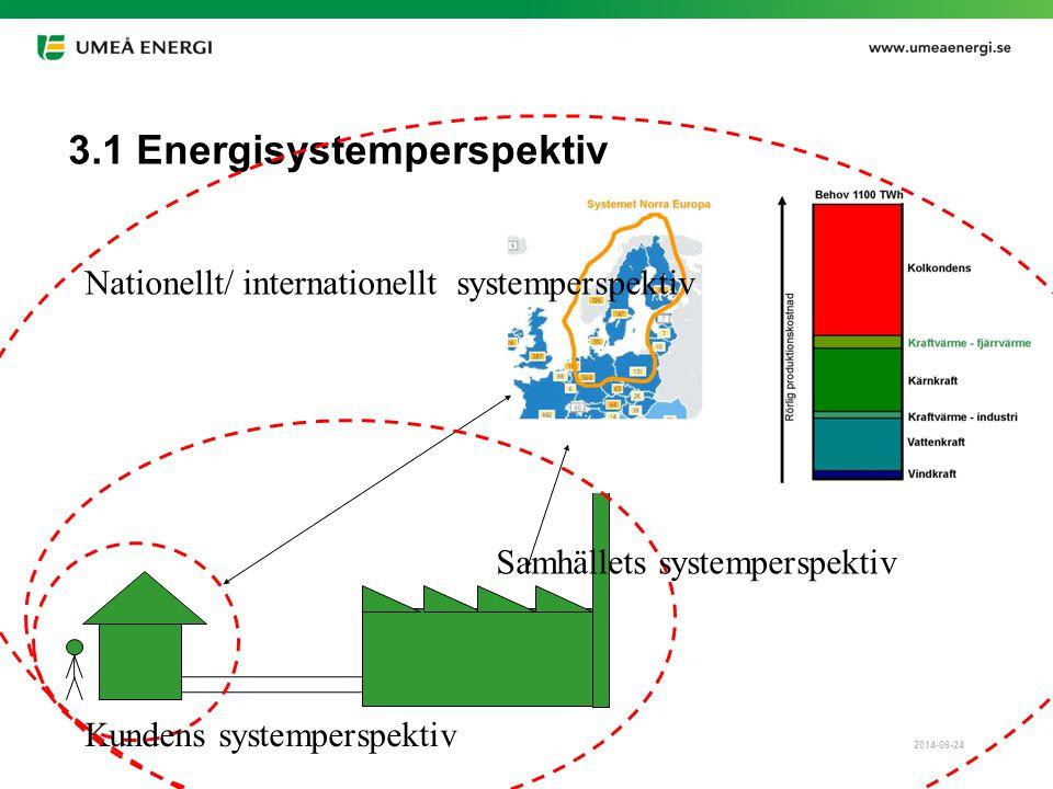 2014-06-24 3.1 Energisystemperspektiv Kundens systemperspektiv Samhällets systemperspektiv Nationellt/ internationellt systemperspektiv