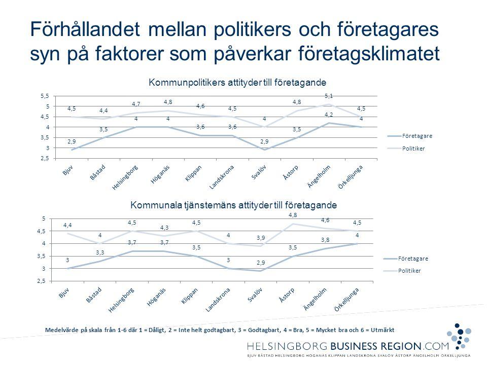 Förhållandet mellan politikers och företagares syn på faktorer som påverkar företagsklimatet Medelvärde på skala från 1-6 där 1 = Dåligt, 2 = Inte helt godtagbart, 3 = Godtagbart, 4 = Bra, 5 = Mycket bra och 6 = Utmärkt