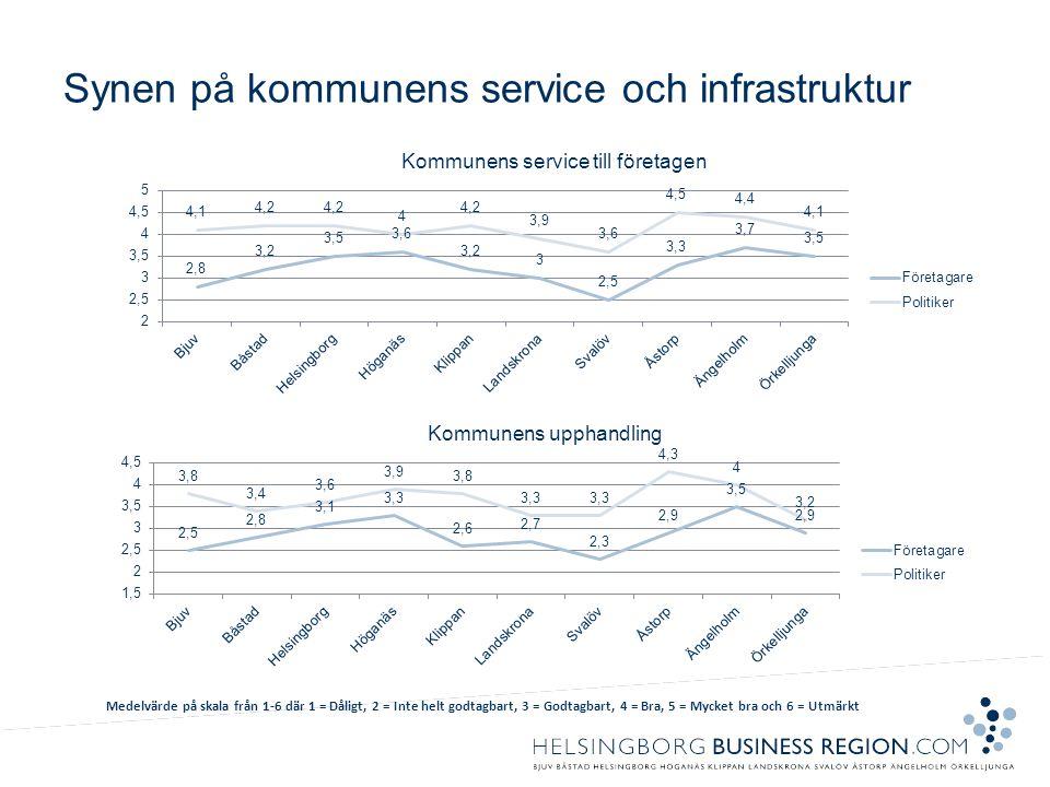 Synen på kommunens service och infrastruktur Medelvärde på skala från 1-6 där 1 = Dåligt, 2 = Inte helt godtagbart, 3 = Godtagbart, 4 = Bra, 5 = Mycket bra och 6 = Utmärkt
