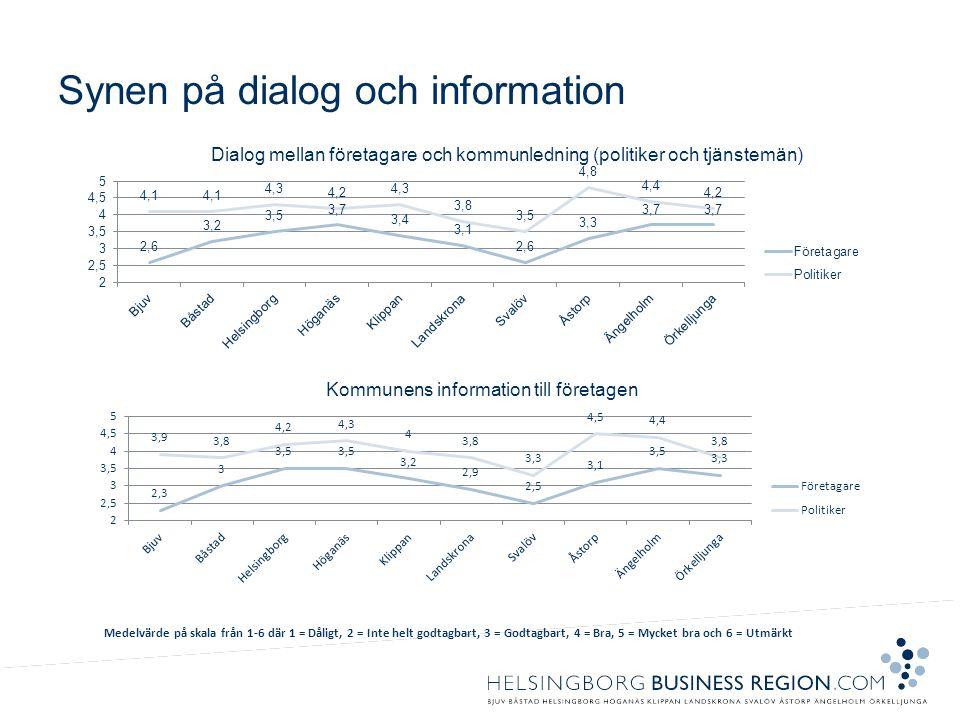 Synen på dialog och information Medelvärde på skala från 1-6 där 1 = Dåligt, 2 = Inte helt godtagbart, 3 = Godtagbart, 4 = Bra, 5 = Mycket bra och 6 =