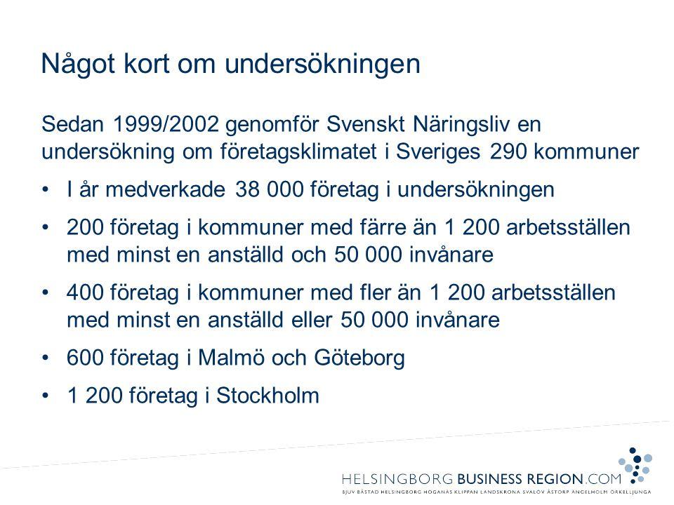 Något kort om undersökningen Sedan 1999/2002 genomför Svenskt Näringsliv en undersökning om företagsklimatet i Sveriges 290 kommuner •I år medverkade 38 000 företag i undersökningen •200 företag i kommuner med färre än 1 200 arbetsställen med minst en anställd och 50 000 invånare •400 företag i kommuner med fler än 1 200 arbetsställen med minst en anställd eller 50 000 invånare •600 företag i Malmö och Göteborg •1 200 företag i Stockholm